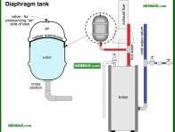 0889-co Diaphragm tank - Distribution Systems - Hot Water Boilers - Heating
