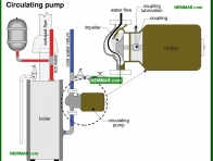 0890-co Circulating pump - Distribution Systems - Hot Water Boilers - Heating