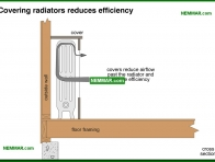 0895-co Covering radiators reduces efficiency - Distribution Systems - Hot Water Boilers - Heating