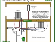 0900-co Radiators on ceilings or high on walls - Distribution Systems - Hot Water Boilers - Heating