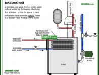 0906-co Tankless coil - Distribution Systems - Hot Water Boilers - Heating