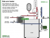 0907-co Side arm heater - Distribution Systems - Hot Water Boilers - Heating
