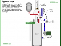 0909-co Bypass loop - Distribution Systems - Hot Water Boilers - Heating
