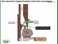 0950-co Not required to inspect fireplace insert flue connections - Introduction - Chimneys - Heating