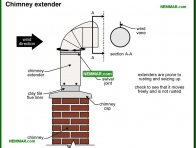 0956-co Chimney extender - Introduction - Chimneys - Heating