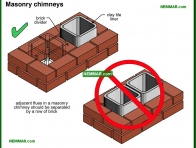 0957-co Masonry chimneys - Introduction - Chimneys - Heating