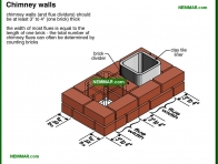 0960-co Chimney walls - Masonry Chimneys - Chimneys - Heating