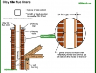 0962-co Clay tile flue liners - Masonry Chimneys - Chimneys - Heating