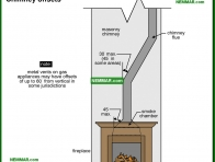 0963-co Chimney offsets - Masonry Chimneys - Chimneys - Heating