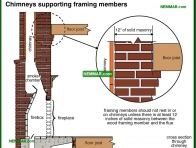 0966-co Chimneys supporting framing members - Masonry Chimneys - Chimneys - Heating