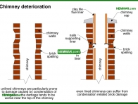 0968-co Chimney deterioration - Masonry Chimneys - Chimneys - Heating