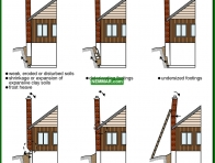 0970-co Causes of chimney settling or leaning - Masonry Chimneys - Chimneys - Heating