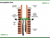 0980-co Incomplete liner - Masonry Chimneys - Chimneys - Heating