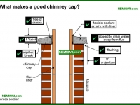 0982-co What makes a good chimney cap - Masonry Chimneys - Chimneys - Heating