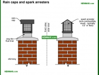 0983-co Rain caps and spark arresters - Masonry Chimneys - Chimneys - Heating