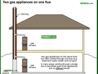 0993-co Two gas appliances on one flue - Masonry Chimneys - Chimneys - Heating