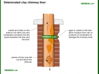0995-co Deteriorated clay chimney liner - Masonry Chimneys - Chimneys - Heating