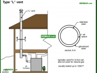 0997-co Type L vent - Metal Chimneys Or Vents - Chimneys - Heating