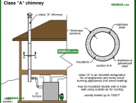 0998-co Class A chimney - Metal Chimneys Or Vents - Chimneys - Heating