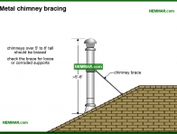 1002-co Metal chimney bracing - Metal Chimneys Or Vents - Chimneys - Heating