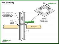 1004-co Fire stopping - Metal Chimneys Or Vents - Chimneys - Heating