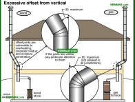1008-co Excessive offset from vertical - Metal Chimneys Or Vents - Chimneys - Heating