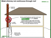 1009-co Metal chimney not continuous through roof - Metal Chimneys Or Vents - Chimneys - Heating