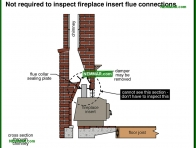1011-co Not required to inspect fireplace insert flue connections - Introduction - Wood Heating Systems - Heating