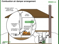 1016-co Combustion air damper arrangement - Furnaces and Boilers - Wood Heating Systems - Heating