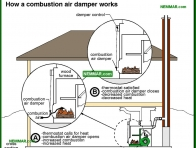 1017-co How a combustion air damper works - Furnaces and Boilers - Wood Heating Systems - Heating
