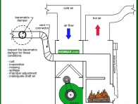 1022-co Checking the barometric damper - Furnaces and Boilers - Wood Heating Systems - Heating