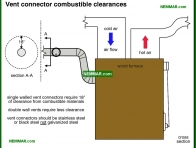 1023-co Vent connector combustible clearances - Furnaces and Boilers - Wood Heating Systems - Heating