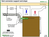 1025-co Vent connector support and slope - Furnaces and Boilers - Wood Heating Systems - Heating