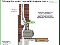 1038-co Chimney liners often required for fireplace inserts - Wood Stoves Space Heaters - Wood Heating Systems - Heating