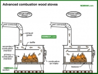 1040-co Advanced combustion wood stoves - Wood Stoves Space Heaters - Wood Heating Systems - Heating