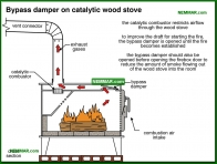 1042-co Bypass damper on catalytic wood stove - Wood Stoves Space Heaters - Wood Heating Systems - Heating