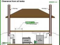 1054-co Clearance from oil tanks - Wood Stoves Space Heaters - Wood Heating Systems - Heating