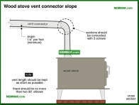1055-co Wood stove vent connector slope - Wood Stoves Space Heaters - Wood Heating Systems - Heating