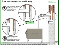 1058-co Poor vent connection at chimney - Wood Stoves Space Heaters - Wood Heating Systems - Heating