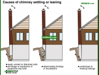 1067-co Causes of chimney settling - Wood Burning Fireplaces - Wood Heating Systems - Heating