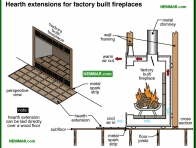 1072-co Hearth extensions for factory built fireplaces - Wood Burning Fireplaces - Wood Heating Systems - Heating