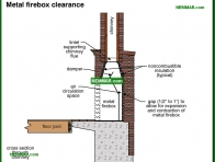 1075-co Metal firebox clearance - Wood Burning Fireplaces - Wood Heating Systems - Heating
