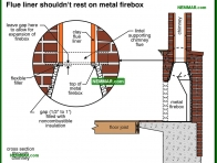 1076-co Flue liner should not rest on metal firebox - Wood Burning Fireplaces - Wood Heating Systems - Heating