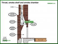 1083-co Throat and smoke shelf and smoke chamber - Wood Burning Fireplaces - Wood Heating Systems - Heating