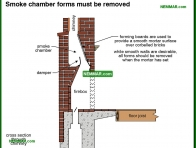 1085-co Smoke chamber forms must be removed - Wood Burning Fireplaces - Wood Heating Systems - Heating
