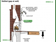 1087-co Settled gap at wall - Wood Burning Fireplaces - Wood Heating Systems - Heating
