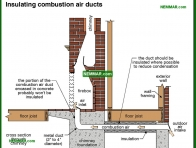 1091-co Insulating combustion air ducts - Wood Burning Fireplaces - Wood Heating Systems - Heating