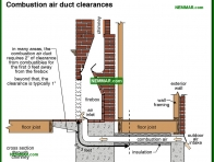 1093-co Combustion air duct clearances - Wood Burning Fireplaces - Wood Heating Systems - Heating