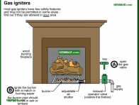 1096-co Gas igniters - Wood Burning Fireplaces - Wood Heating Systems - Heating