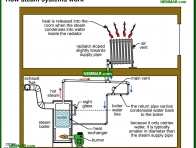 1097-co How steam systems work - How They Work - Steam Heating Systems - Heating